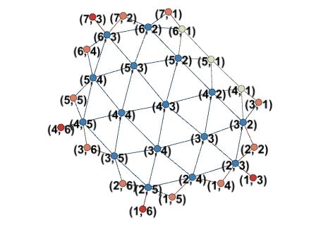 chords graph
