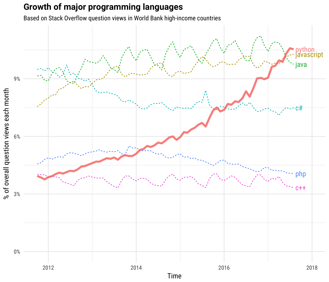 Python is not Java or C++: Python as a second language empathy